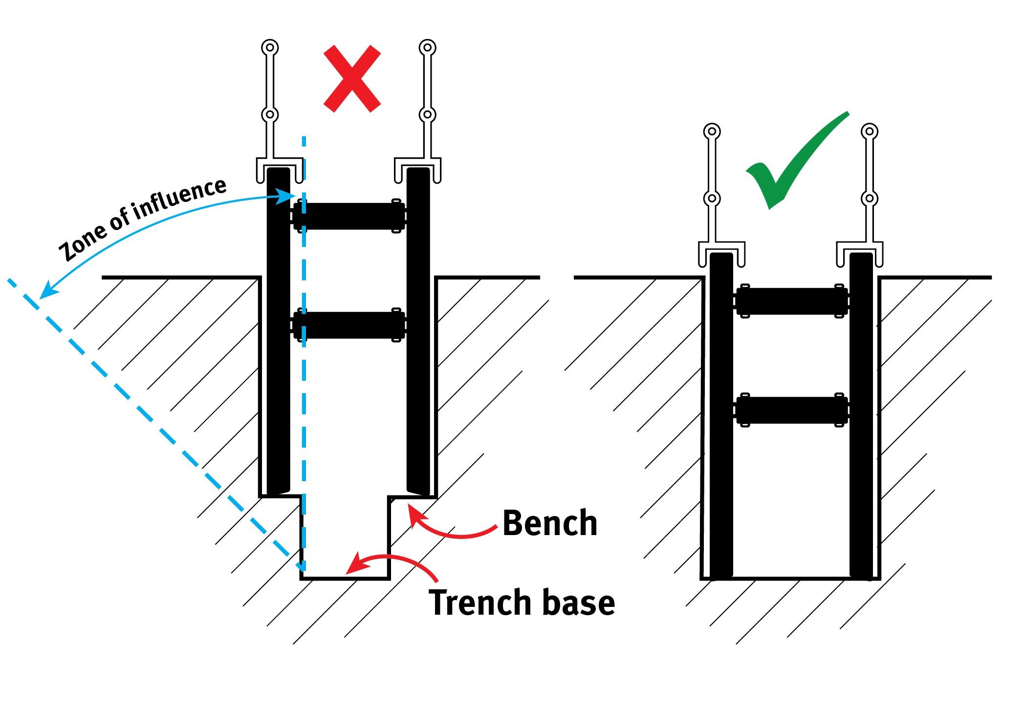 Shoring boxes diagram