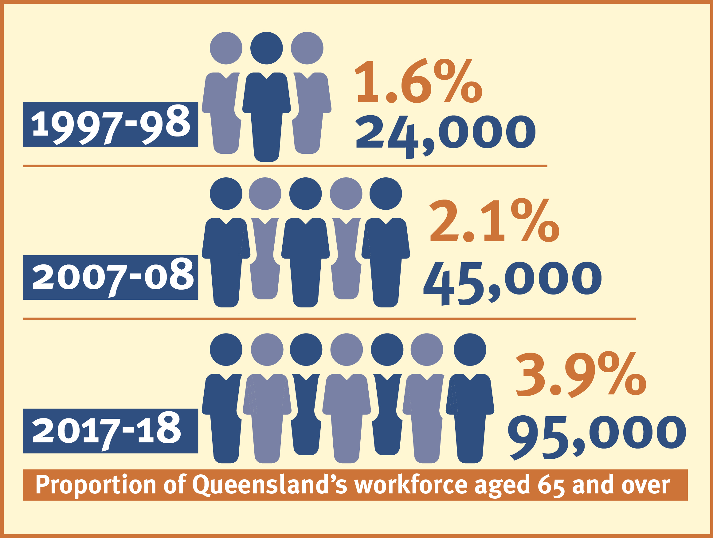 Proportion of Qld workforce aged 65 and over