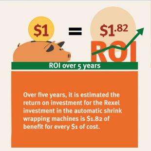 Return on investment - Rexel