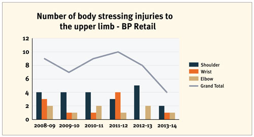 Figure 1 - Number of body stressing injuries to the upper limb - BP Retail