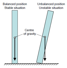 Diagram 1: Balanced and unbalanced loads relative to its centre of gravity