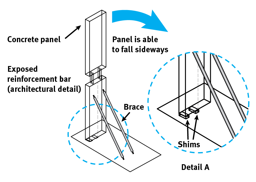 Method used to support pre-cast wall panel on floor