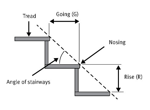 risers and goings on the same flight of stairs