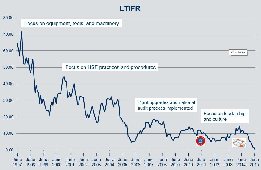 LTIFR graph