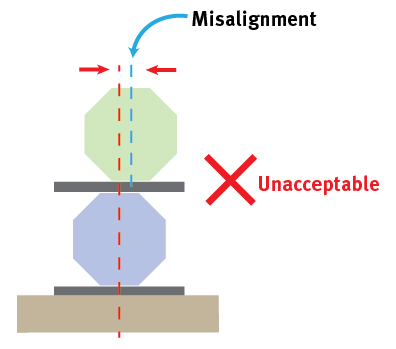 Diagram 1: End view of stacked long octagonal-shaped piles showing misalignment between top and bottom pile – no lateral restraint provided