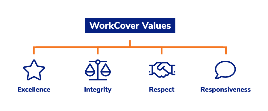 Image shows four icons representing WorkCover's values. The icons are a star, a set of scales, a handshake and a speech bubble.
