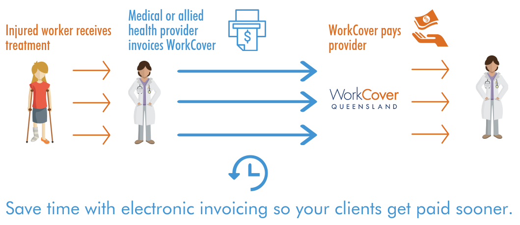 Save time with electronic invoicing