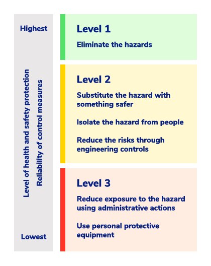Diagram outlining the hierarchy of risks